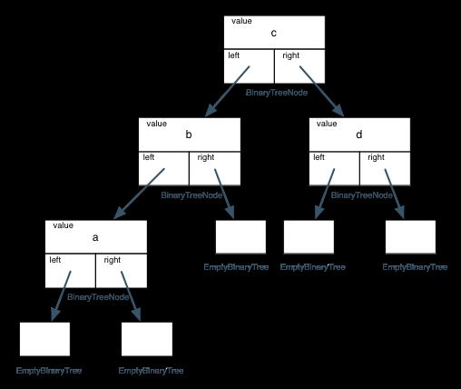 Kata Stats: Functional Binary Trees | Codewars